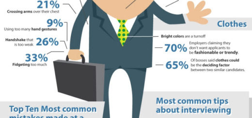 Things to keep in mind before a job interview